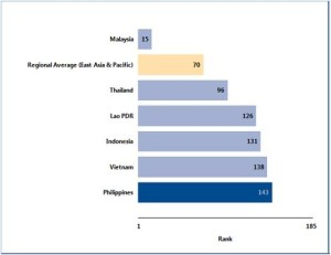 Corporate tax rates in Philippines